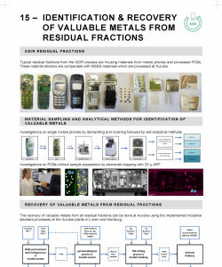 15 – IDENTIFICATION & RECOVERY OF VALUABLE METALS FROM RESIDUAL FRACTIONS