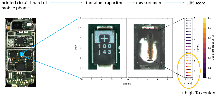 Left: printed circuit board of a mobile phone; middle: tantalum capacitor prior and after the measurement in machine 5; right: LIBS scores indicating in yellow/red high tantalum content.